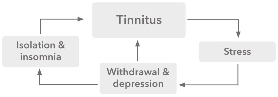 tinnitus_cycle_chart